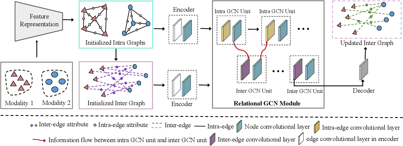 Figure 2 for A Universal Model for Cross Modality Mapping by Relational Reasoning