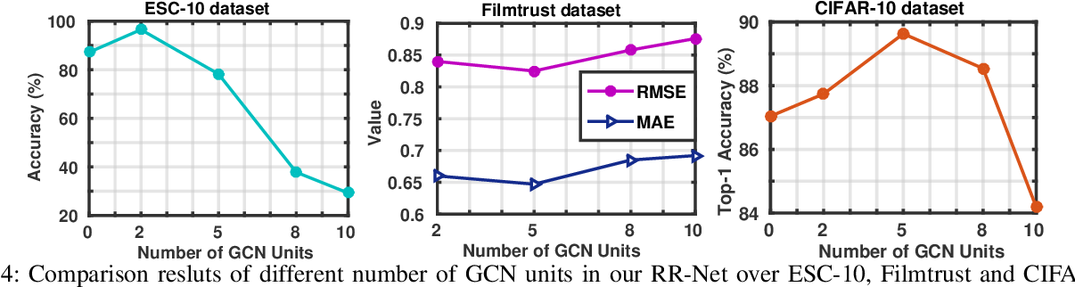 Figure 4 for A Universal Model for Cross Modality Mapping by Relational Reasoning