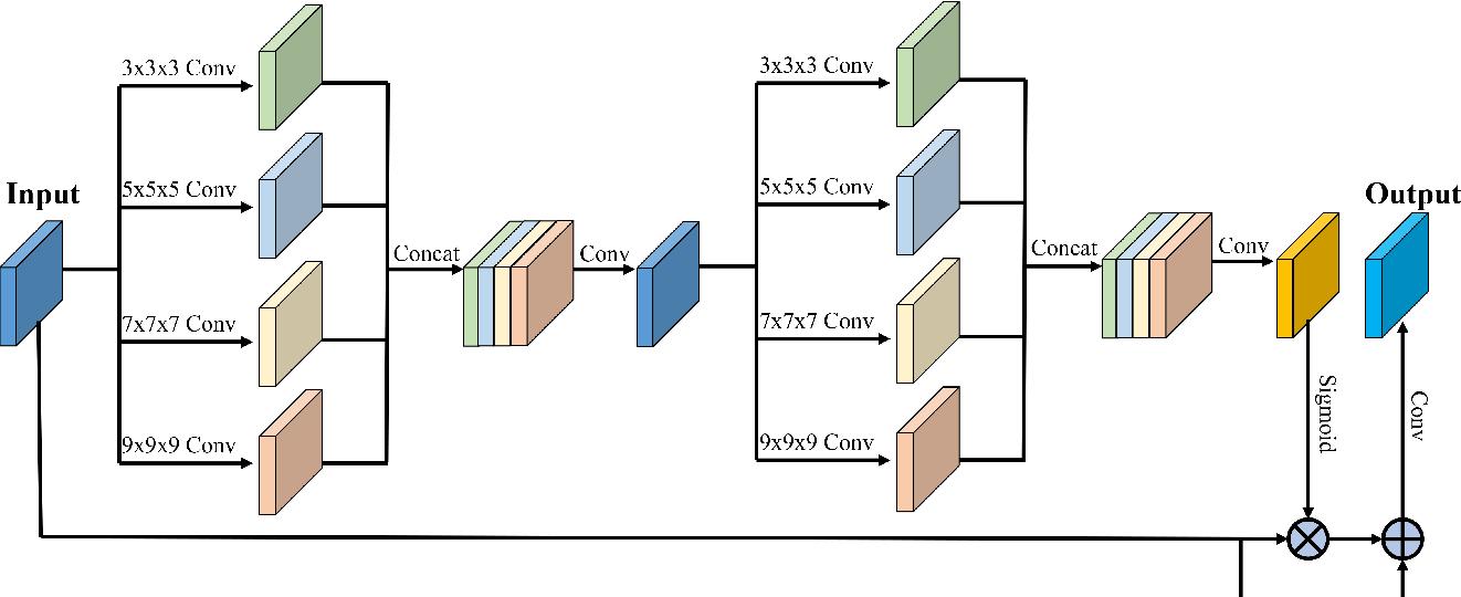 Figure 3 for A Deep Attentive Convolutional Neural Network for Automatic Cortical Plate Segmentation in Fetal MRI