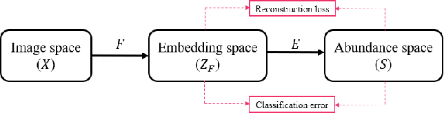 Figure 3 for Representative-Discriminative Learning for Open-set Land Cover Classification of Satellite Imagery