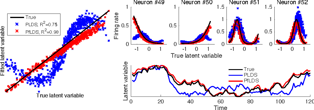 Figure 2 for Linear dynamical neural population models through nonlinear embeddings