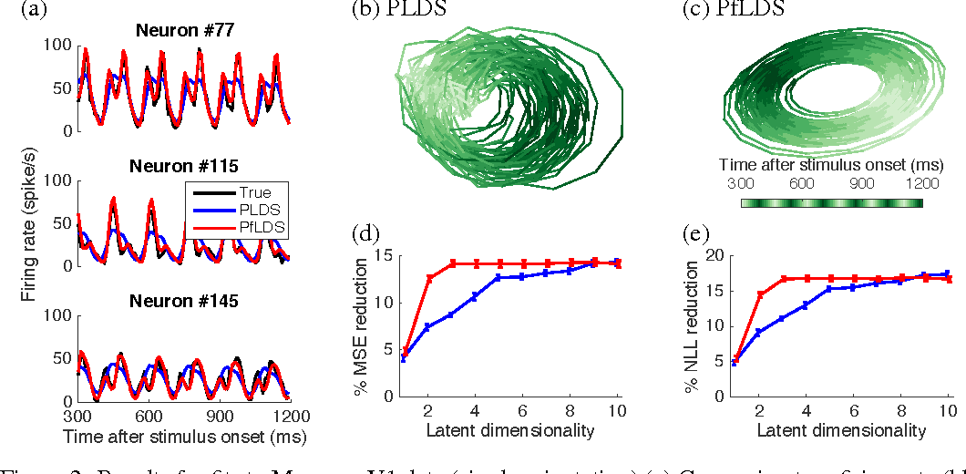Figure 3 for Linear dynamical neural population models through nonlinear embeddings