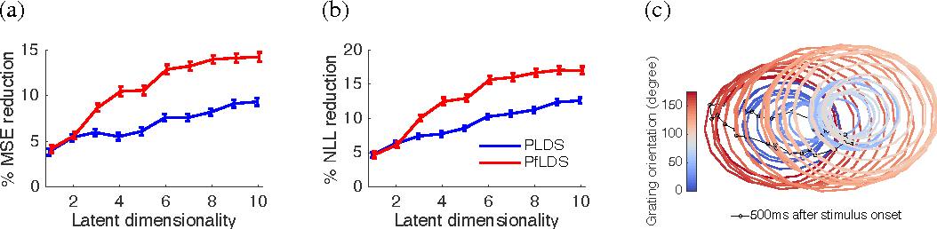 Figure 4 for Linear dynamical neural population models through nonlinear embeddings