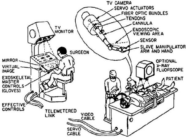 Origins Of Surgical Robotics From Space To The Operating Room