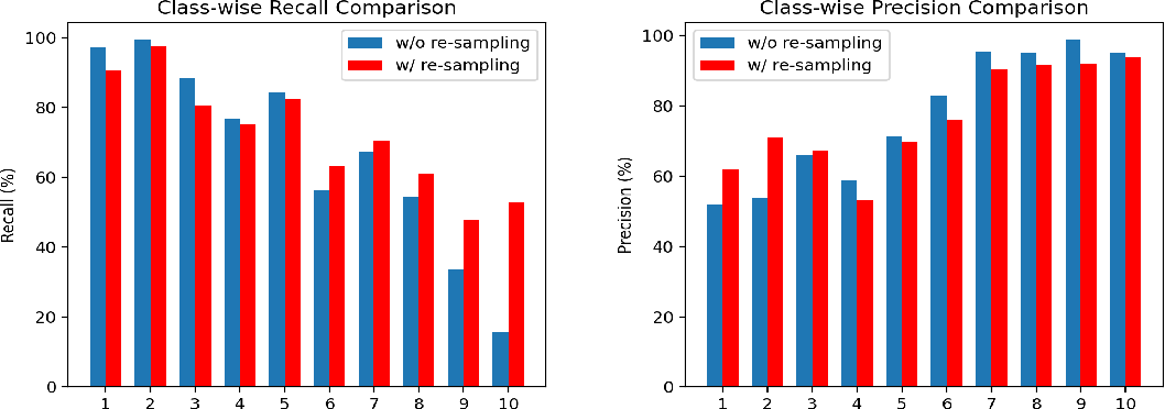 Figure 3 for Rethinking Re-Sampling in Imbalanced Semi-Supervised Learning