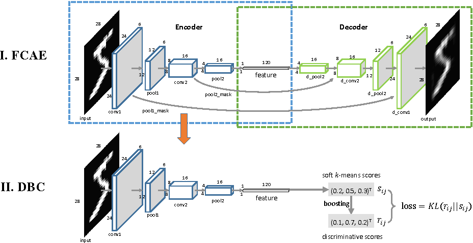 Figure 1 for Discriminatively Boosted Image Clustering with Fully Convolutional Auto-Encoders
