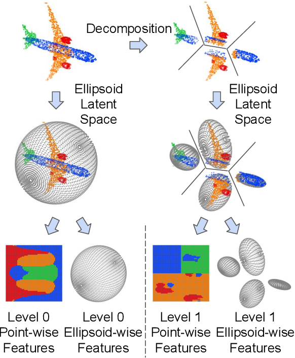 Figure 1 for EllipsoidNet: Ellipsoid Representation for Point Cloud Classification and Segmentation