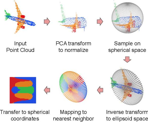 Figure 2 for EllipsoidNet: Ellipsoid Representation for Point Cloud Classification and Segmentation