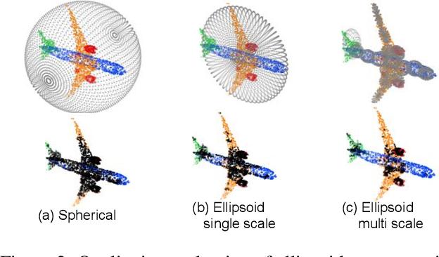 Figure 4 for EllipsoidNet: Ellipsoid Representation for Point Cloud Classification and Segmentation