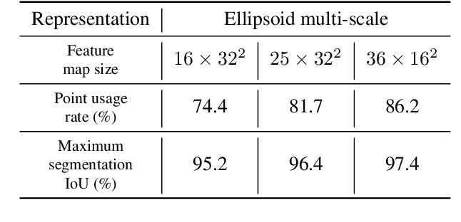 Figure 3 for EllipsoidNet: Ellipsoid Representation for Point Cloud Classification and Segmentation