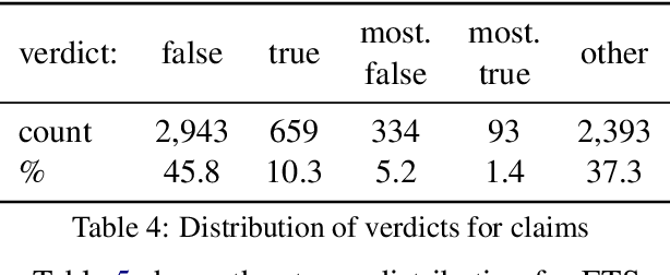 Figure 4 for A Richly Annotated Corpus for Different Tasks in Automated Fact-Checking