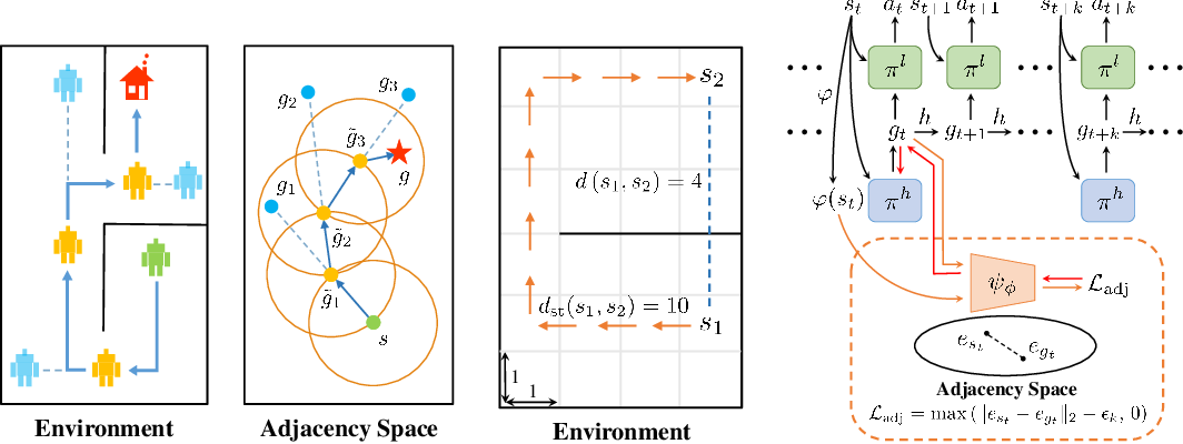 Figure 1 for Generating Adjacency-Constrained Subgoals in Hierarchical Reinforcement Learning