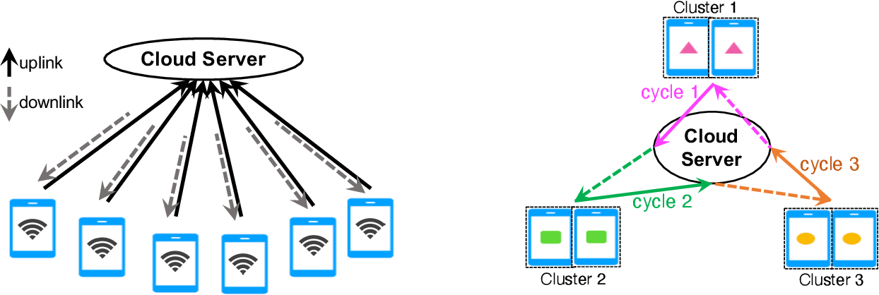 Figure 1 for FedCluster: Boosting the Convergence of Federated Learning via Cluster-Cycling