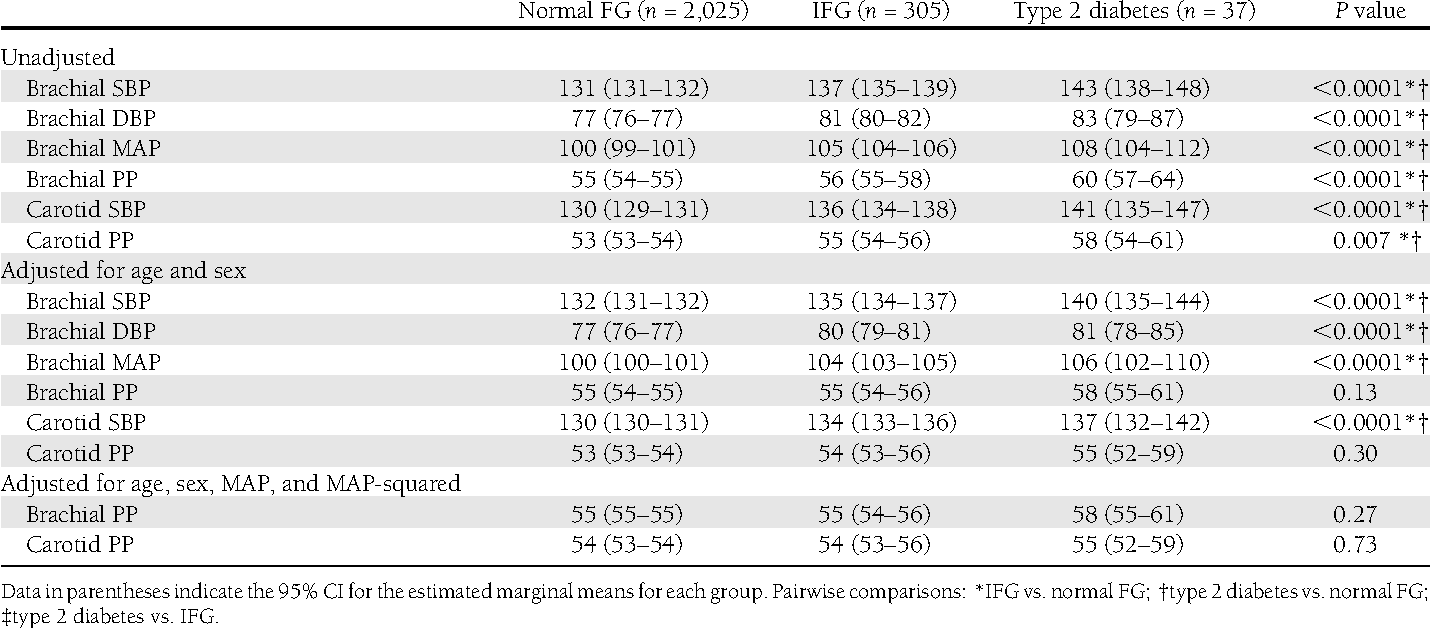 Table 2dComparison of peripheral and central blood pressure in subjects  with normal FG, IFG,