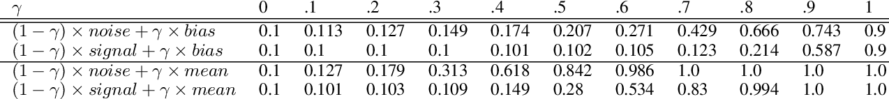 Figure 3 for White Noise Analysis of Neural Networks
