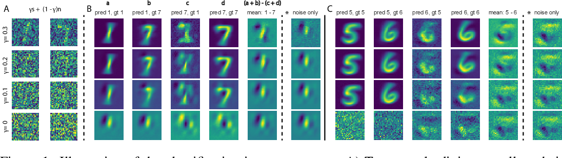 Figure 1 for White Noise Analysis of Neural Networks