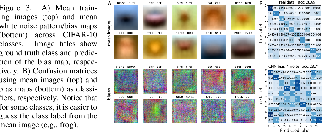 Figure 4 for White Noise Analysis of Neural Networks