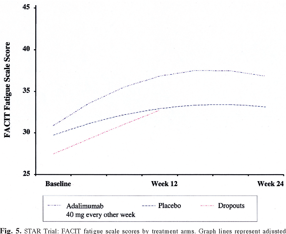 Figure 5 from Adalimumab plus methotrexate or standard therapy is