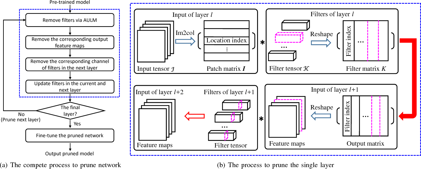 Figure 1 for Towards Compact ConvNets via Structure-Sparsity Regularized Filter Pruning