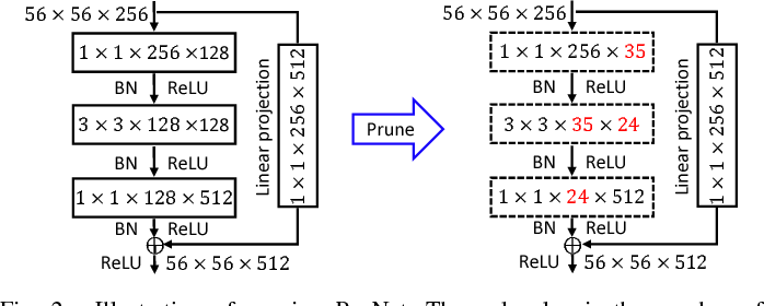 Figure 2 for Towards Compact ConvNets via Structure-Sparsity Regularized Filter Pruning