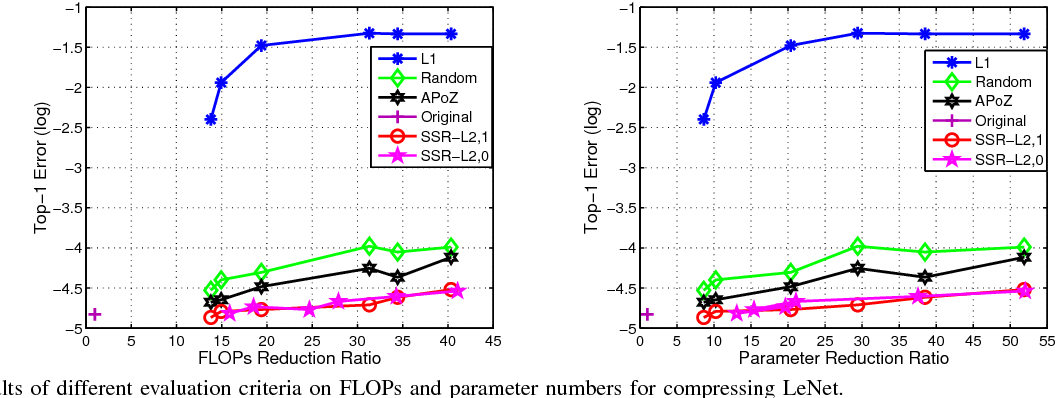 Figure 3 for Towards Compact ConvNets via Structure-Sparsity Regularized Filter Pruning
