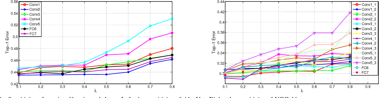 Figure 4 for Towards Compact ConvNets via Structure-Sparsity Regularized Filter Pruning