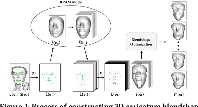 Figure 1 for Modeling Caricature Expressions by 3D Blendshape and Dynamic Texture
