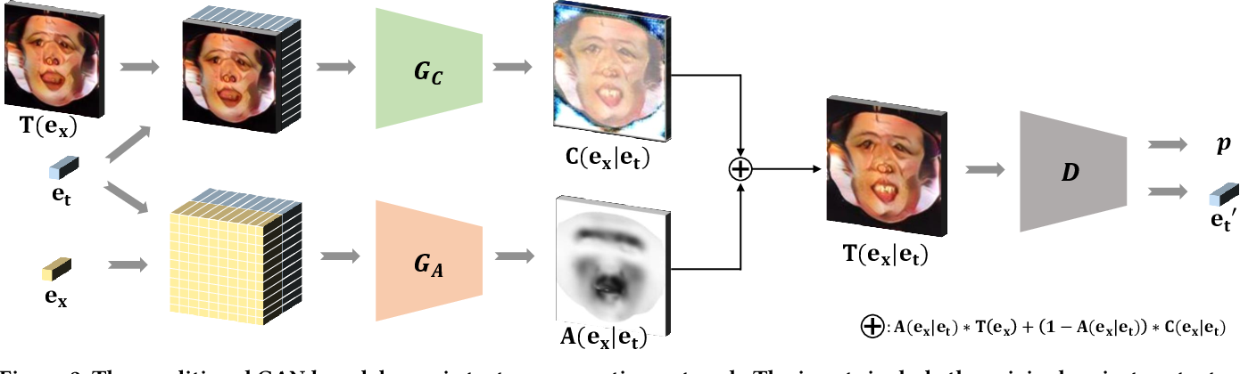 Figure 2 for Modeling Caricature Expressions by 3D Blendshape and Dynamic Texture