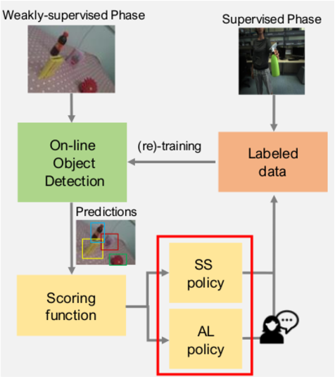 Figure 1 for Data-efficient Weakly-supervised Learning for On-line Object Detection under Domain Shift in Robotics