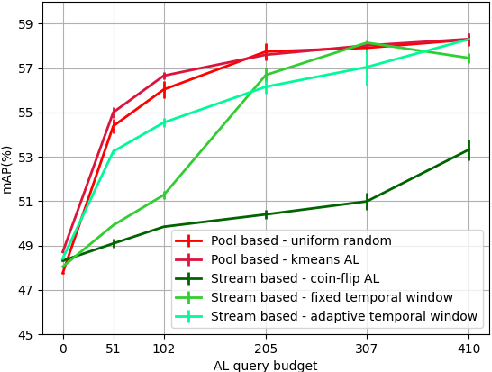 Figure 2 for Data-efficient Weakly-supervised Learning for On-line Object Detection under Domain Shift in Robotics
