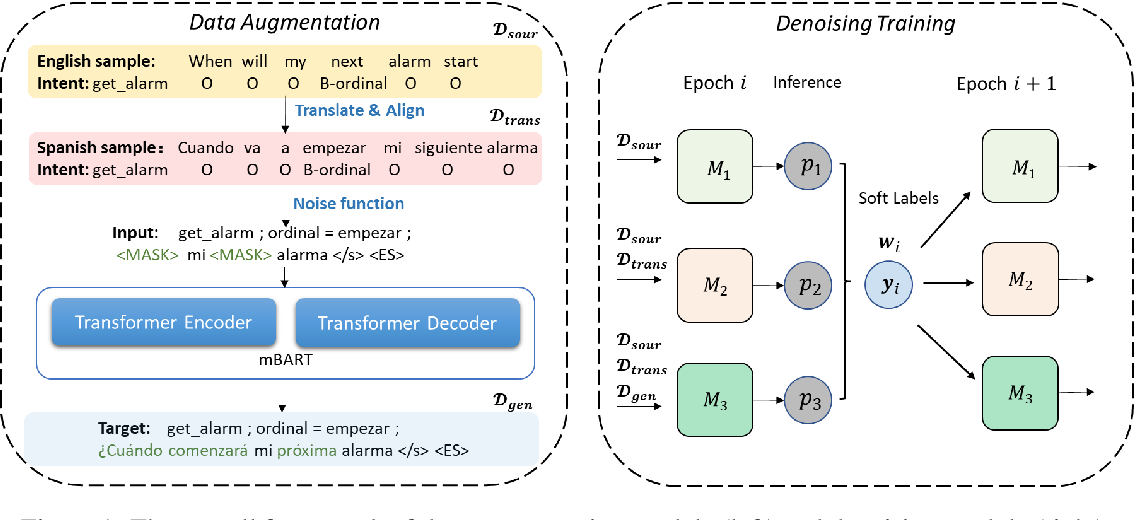 Figure 1 for Learning from Multiple Noisy Augmented Data Sets for Better Cross-Lingual Spoken Language Understanding