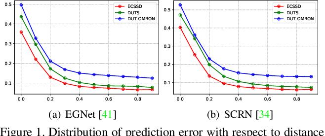 Figure 1 for Label Decoupling Framework for Salient Object Detection