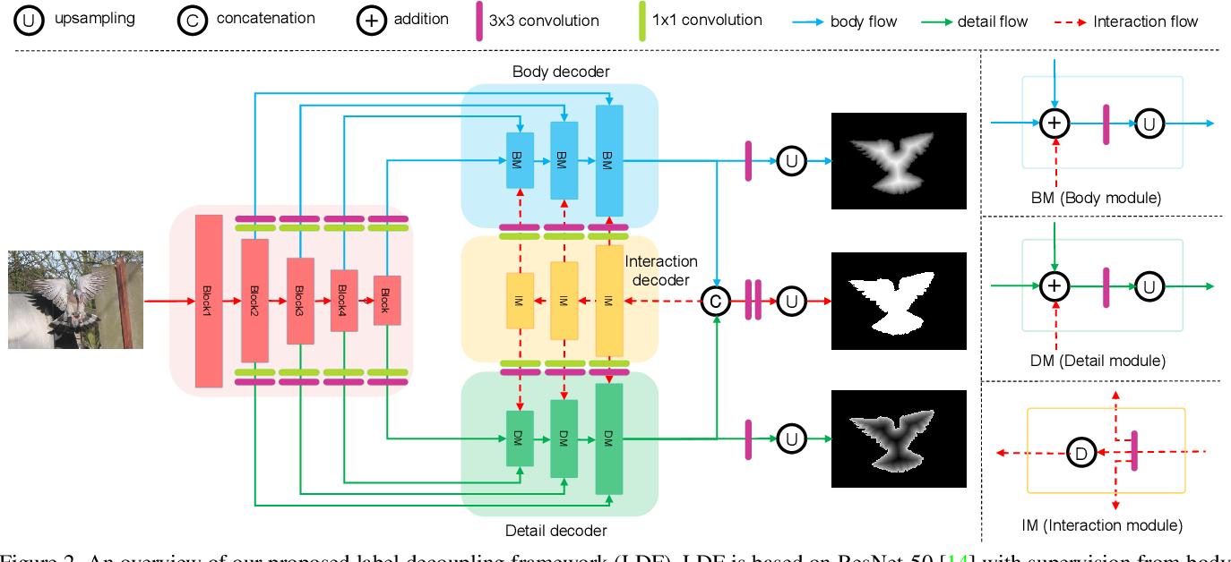 Figure 2 for Label Decoupling Framework for Salient Object Detection