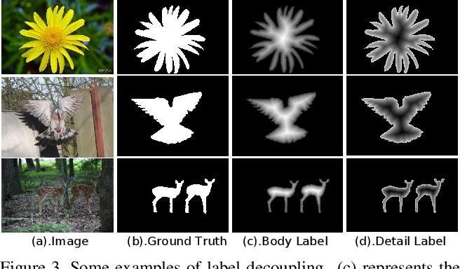 Figure 4 for Label Decoupling Framework for Salient Object Detection