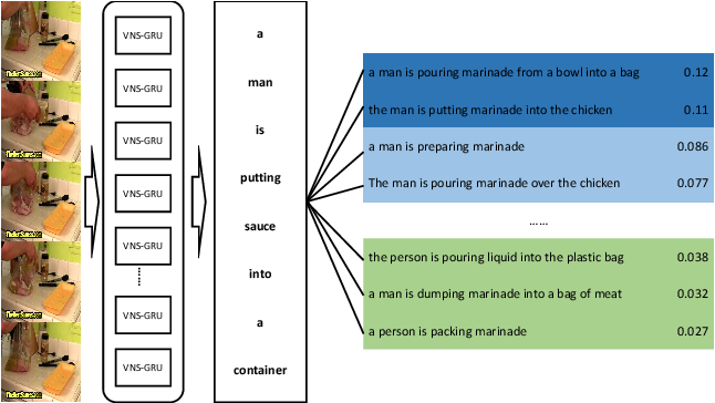 Figure 1 for Delving Deeper into the Decoder for Video Captioning