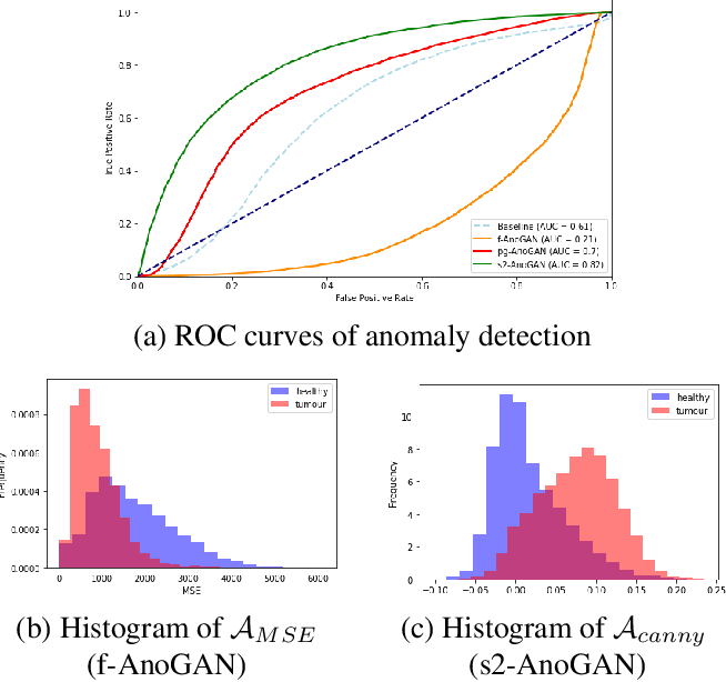 Figure 3 for Unsupervised anomaly detection in digital pathology using GANs
