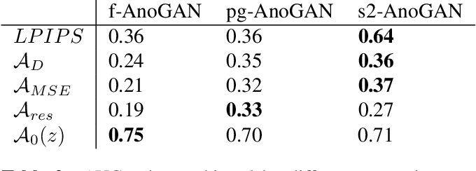 Figure 4 for Unsupervised anomaly detection in digital pathology using GANs