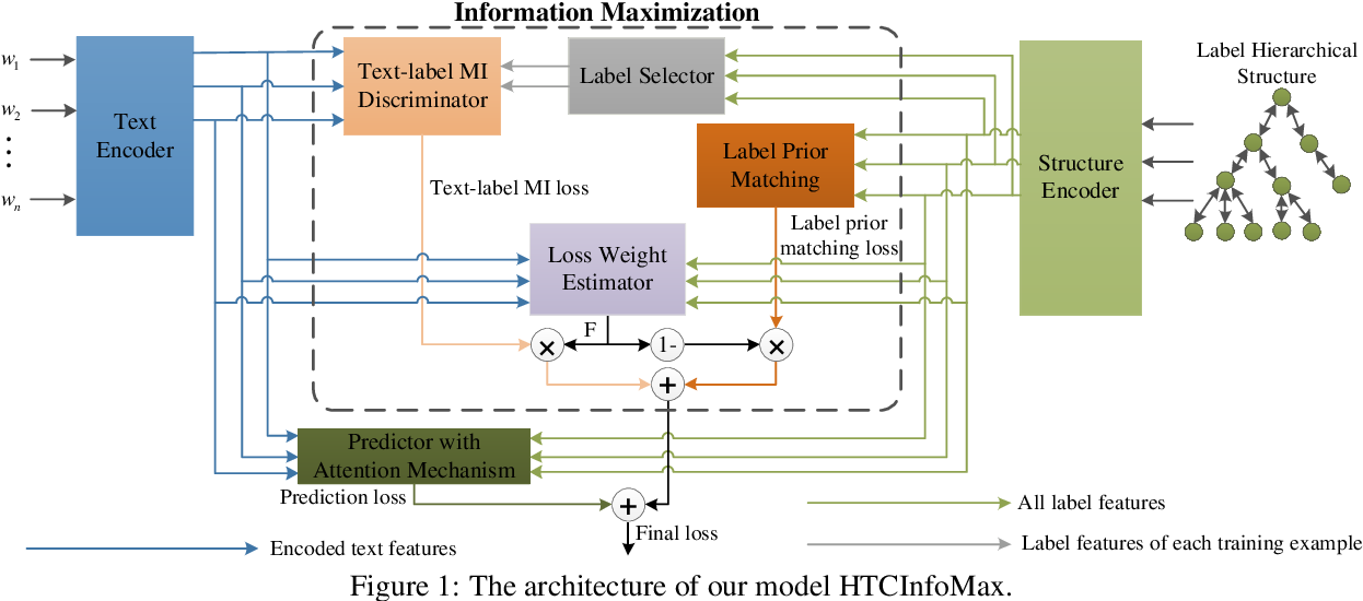 Figure 1 for HTCInfoMax: A Global Model for Hierarchical Text Classification via Information Maximization