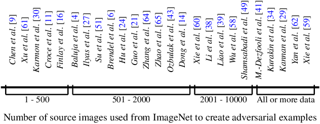 Figure 1 for Selection of Source Images Heavily Influences the Effectiveness of Adversarial Attacks