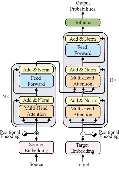 Figure 1 for Modeling Recurrence for Transformer