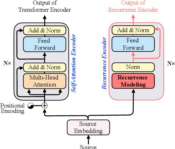 Figure 3 for Modeling Recurrence for Transformer