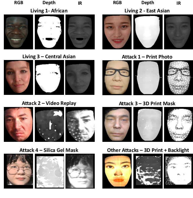 Figure 3 for PipeNet: Selective Modal Pipeline of Fusion Network for Multi-Modal Face Anti-Spoofing