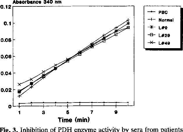 Inhibition Of PDH Enzyme Activity By Sera From Patients With Lepra