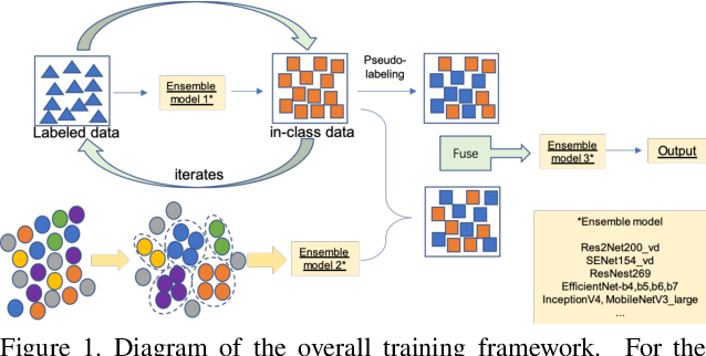 Figure 1 for Semi-Supervised Recognition under a Noisy and Fine-grained Dataset