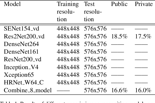 Figure 2 for Semi-Supervised Recognition under a Noisy and Fine-grained Dataset