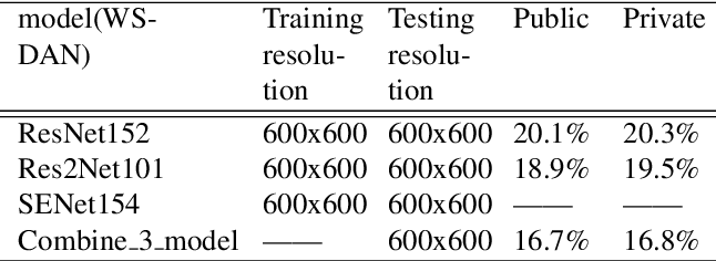 Figure 4 for Semi-Supervised Recognition under a Noisy and Fine-grained Dataset