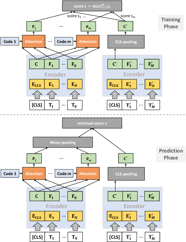 Figure 1 for Pre-trained Language Model for Web-scale Retrieval in Baidu Search