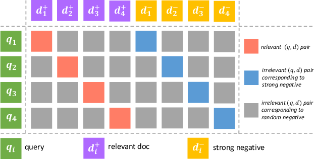 Figure 3 for Pre-trained Language Model for Web-scale Retrieval in Baidu Search