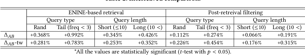 Figure 4 for Pre-trained Language Model for Web-scale Retrieval in Baidu Search