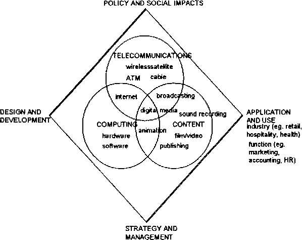 Gender And Information Technology Implications Of Definitions